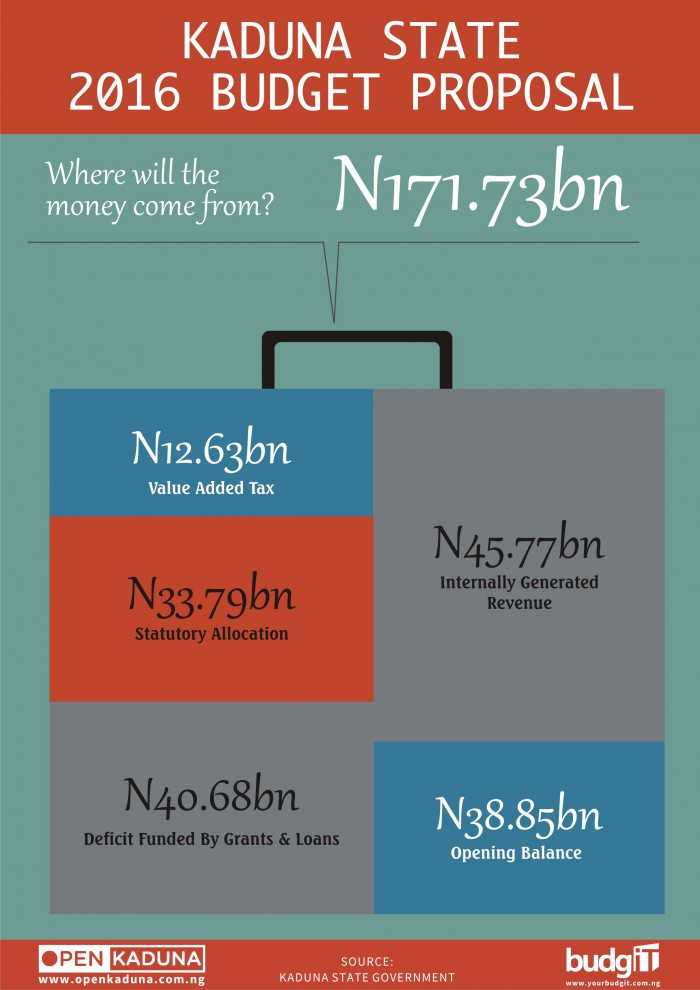 Kaduna Budget 1