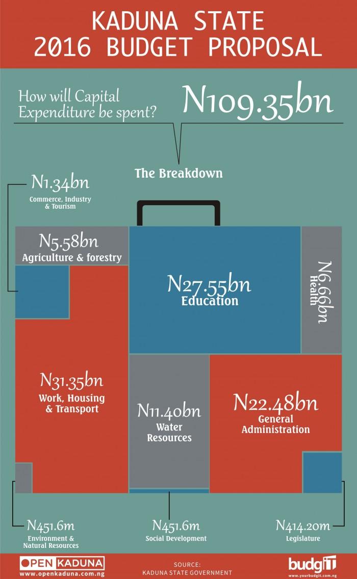 Kaduna Budget 2