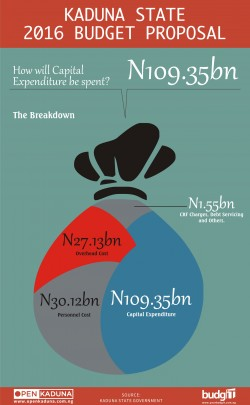 Kaduna Budget 3