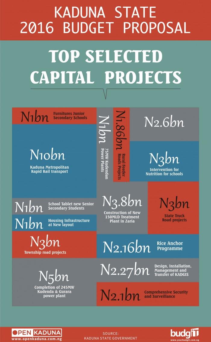 Kaduna Budget 4