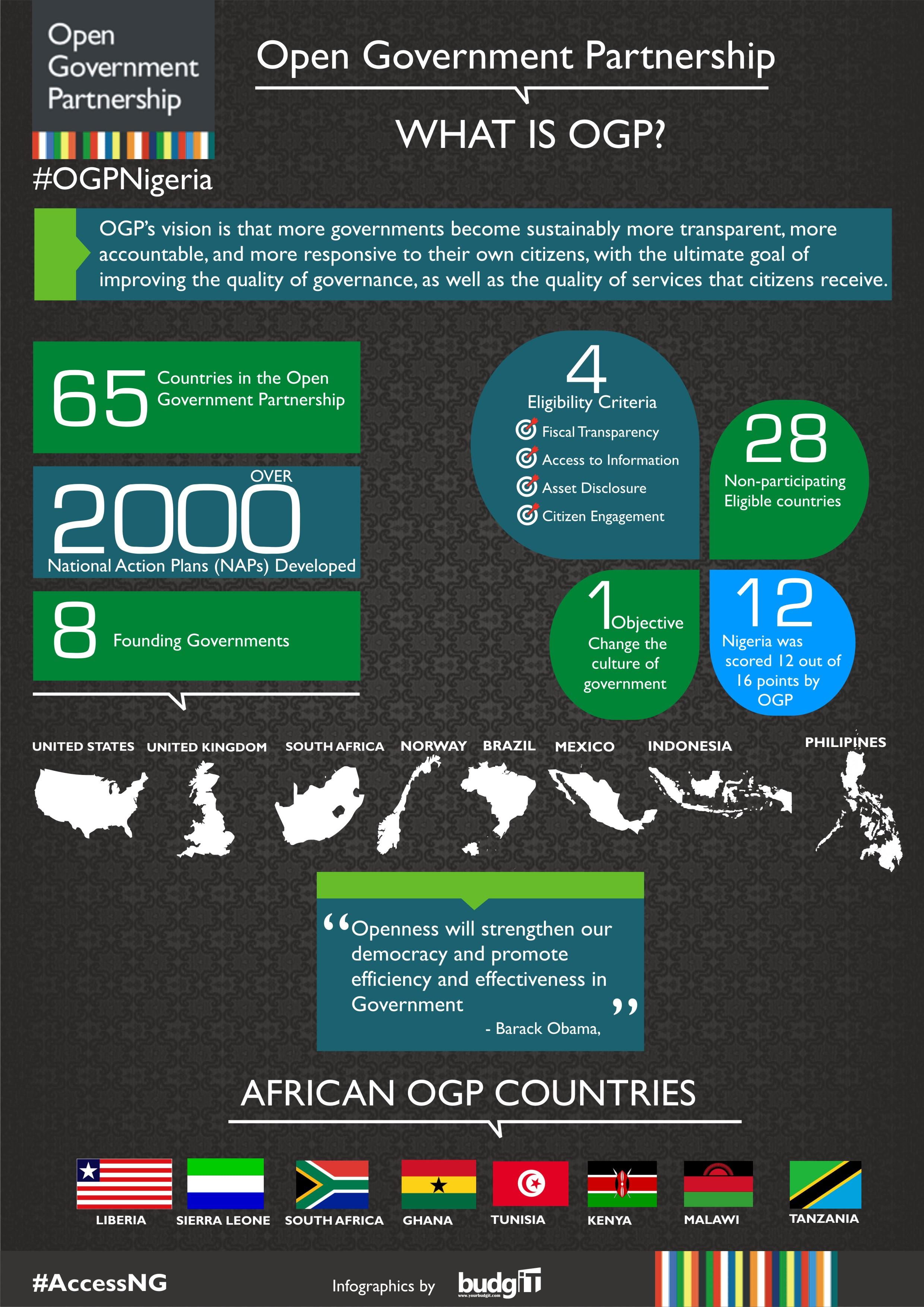 ogp infographics August 2015