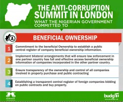 Anti-Corruption Submit In London 1