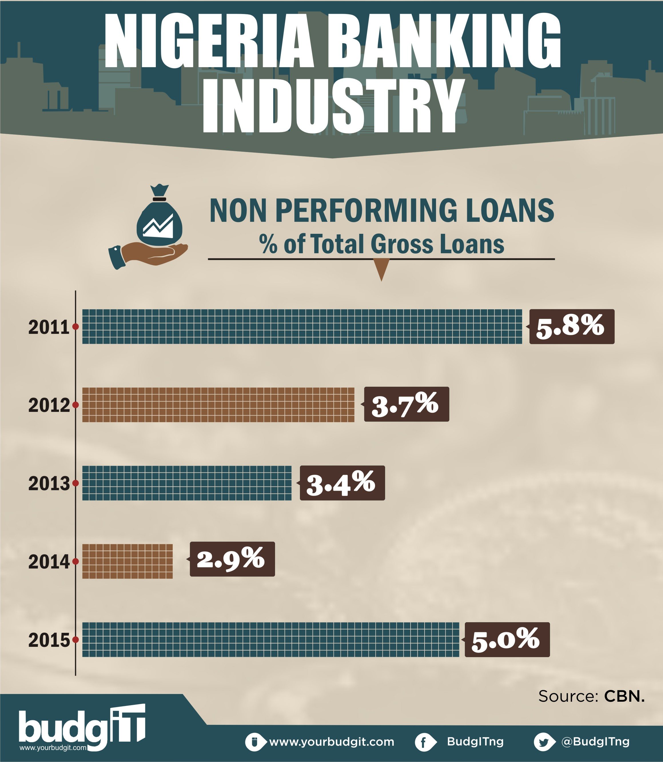 bank of industry nigeria Bank of industry, nigeria, lagos, nigeria 17k likes global ratings:-  agusto &  co (a+)  fitch ratings-(aa+), credit performance   moody's investors.