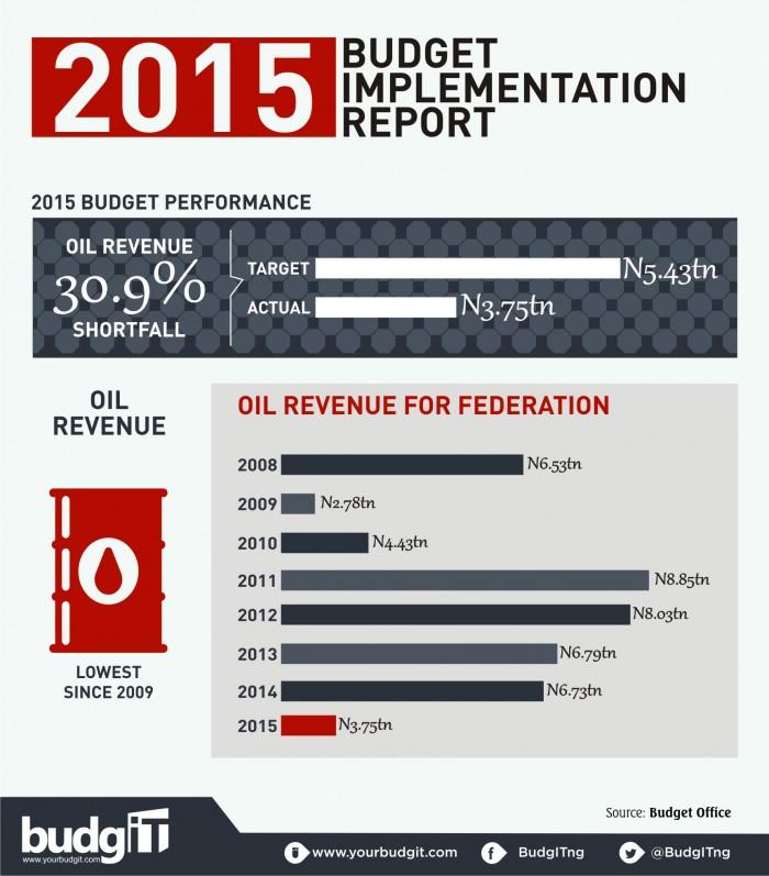 2015 Budget Implementation Report 1