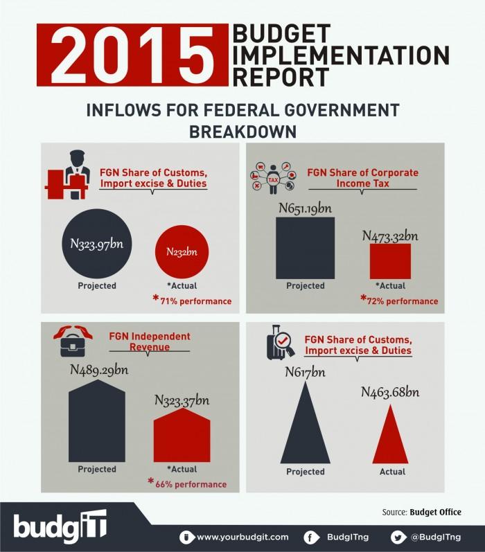 2015 Budget Implementation Report 10