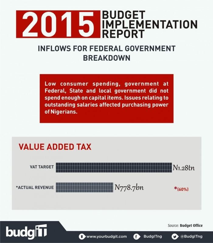 2015 Budget Implementation Report 11