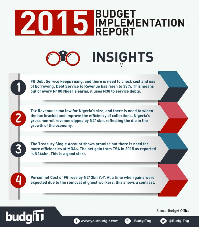 2015 Budget Implementation Report 12