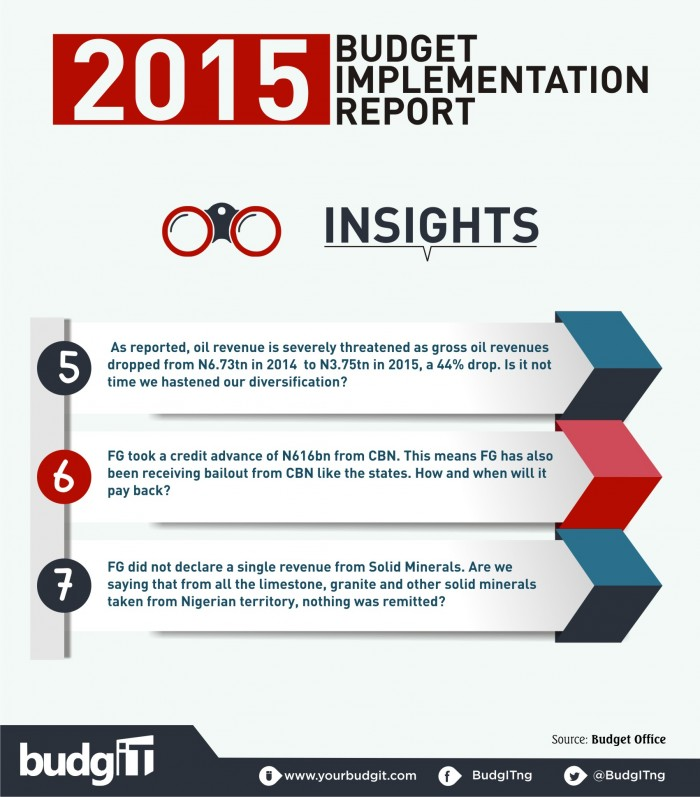 2015 Budget Implementation Report 13