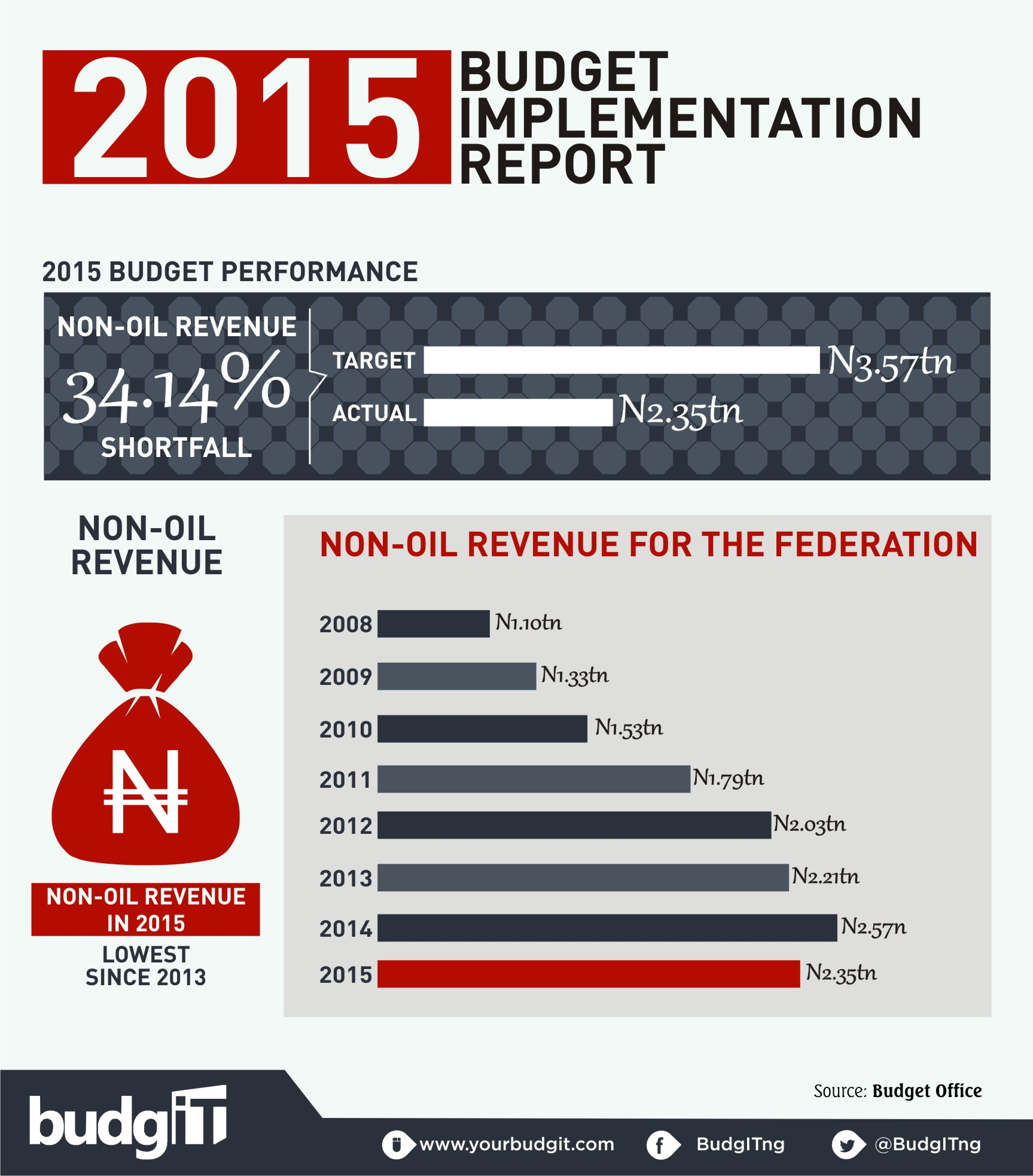 implementation report