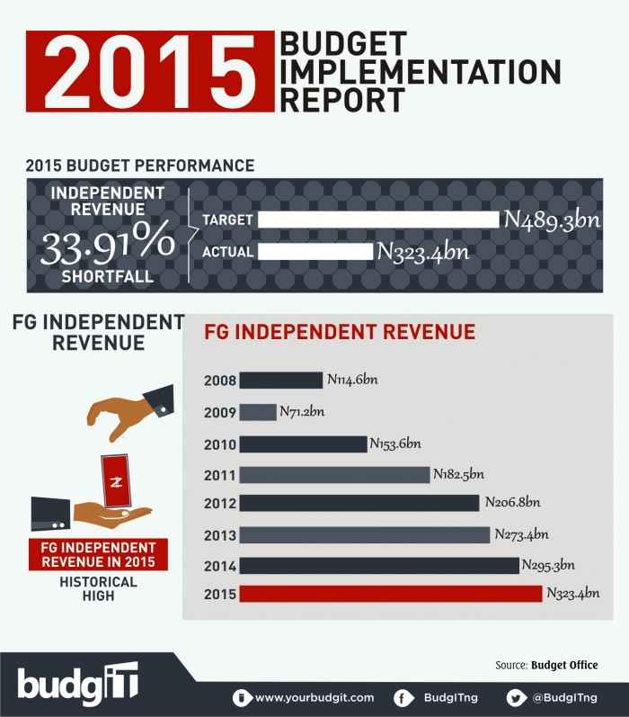 2015 Budget Implementation Report  3