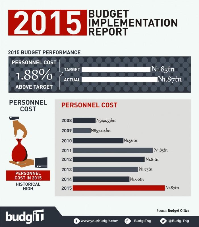 2015 Budget Implementation Report  4