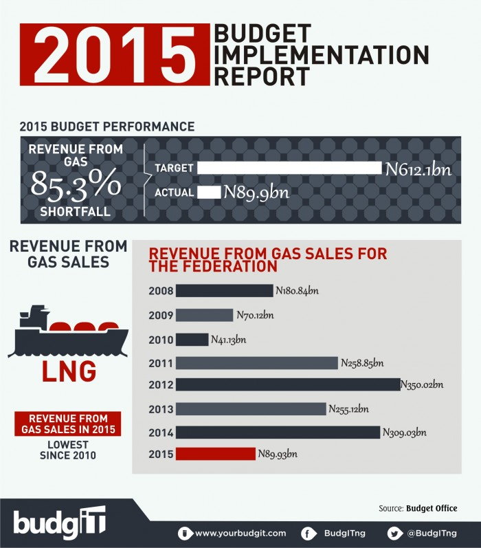 2015 Budget Implementation Report  5