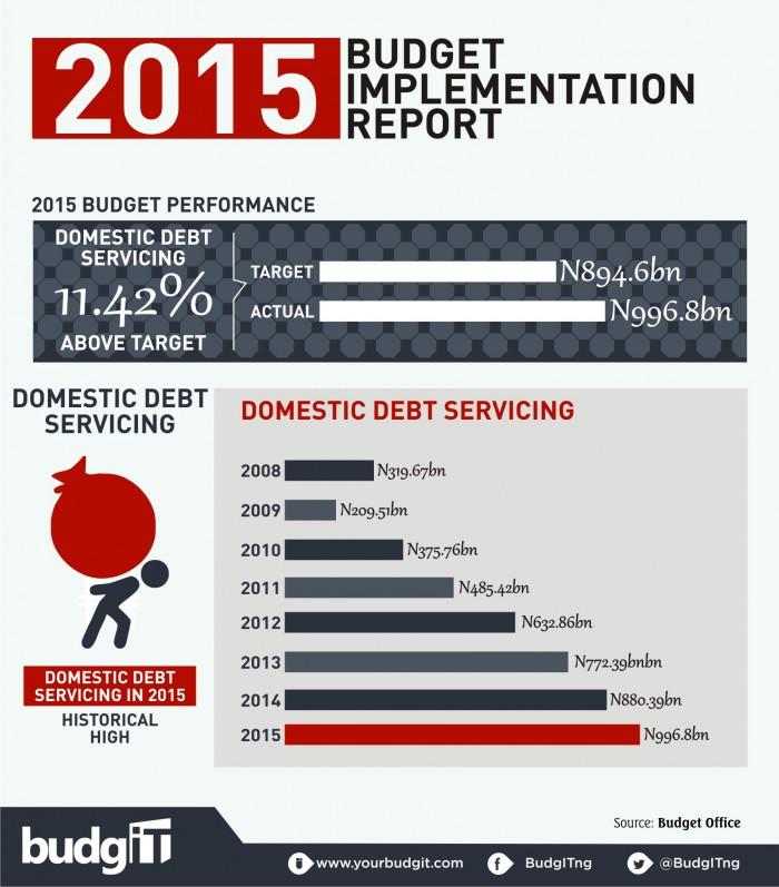 2015 Budget Implementation Report  6