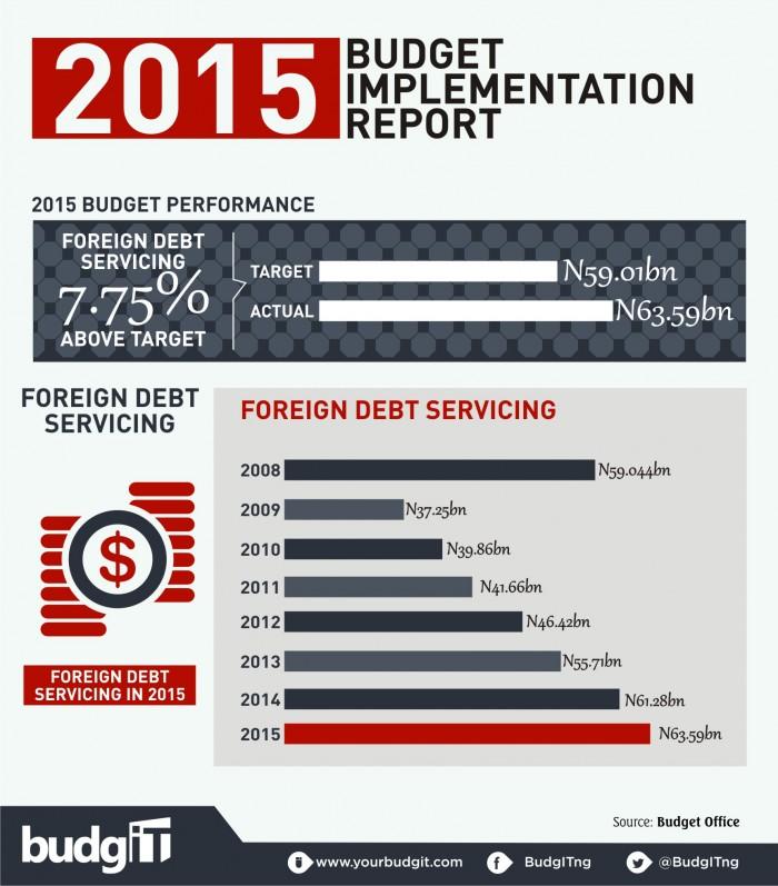 2015 Budget Implementation Report  7