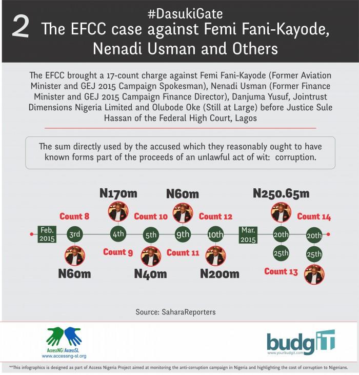 Fani Kayode 2