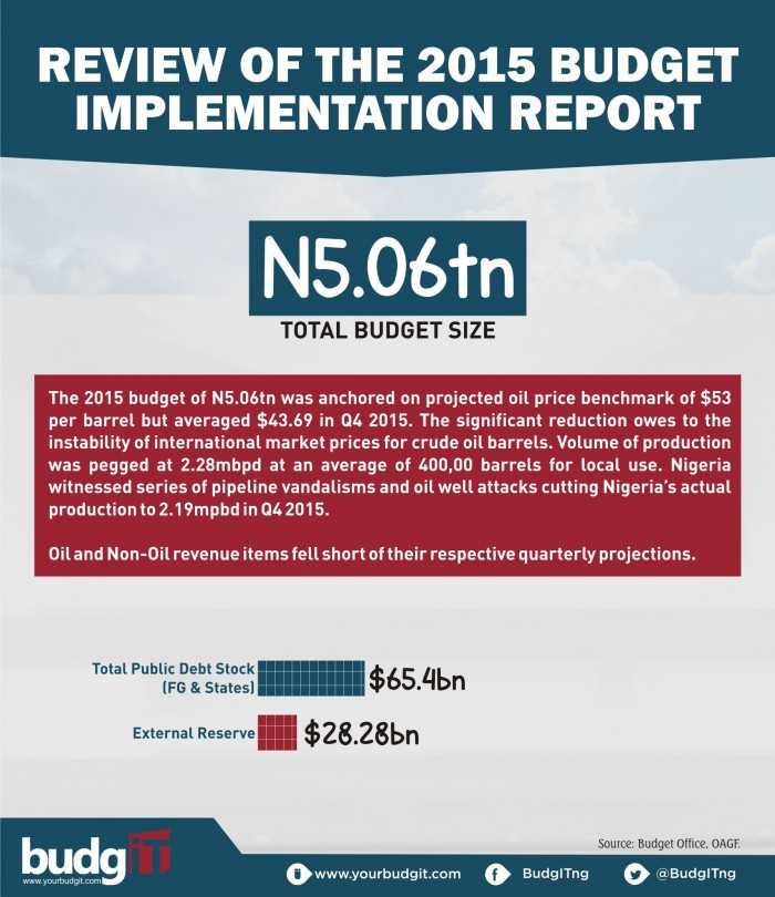 Budgit's 2015 Budget Implementation Report