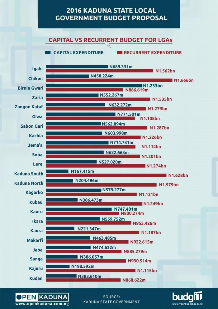 Kaduna LGA Budget