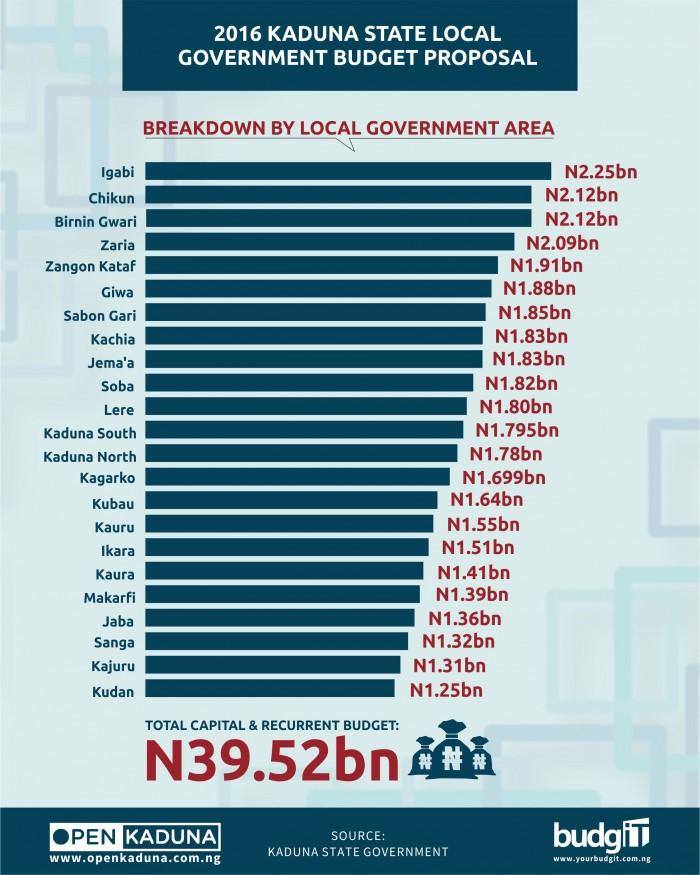 Kaduna LGA Budget1