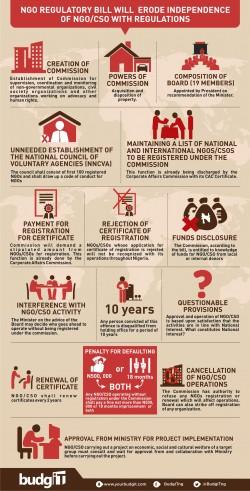 Ngo Regulatory Bill
