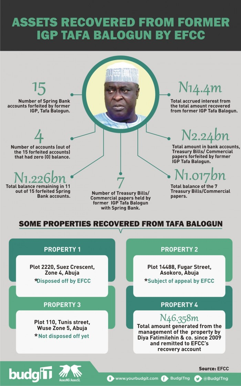 Tafa Balogun Recovery