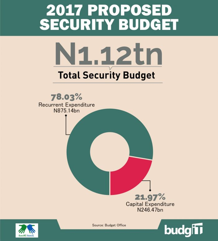 Security Budget 2017 1