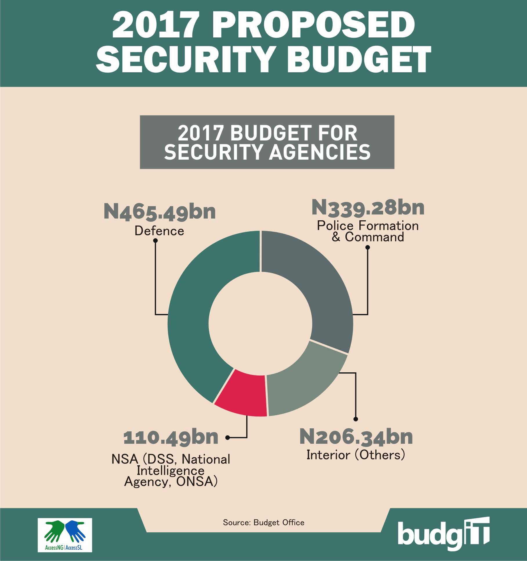2017 proposed security budget  u2013 budgit
