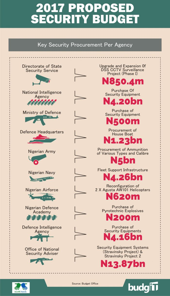 Security Budget 2017 4