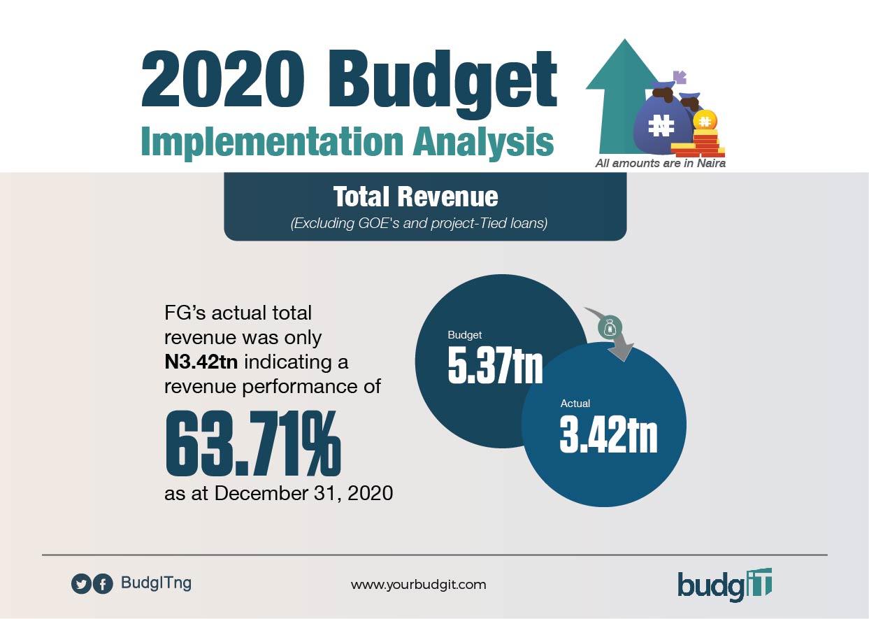2020 Budget Implementation Analysis